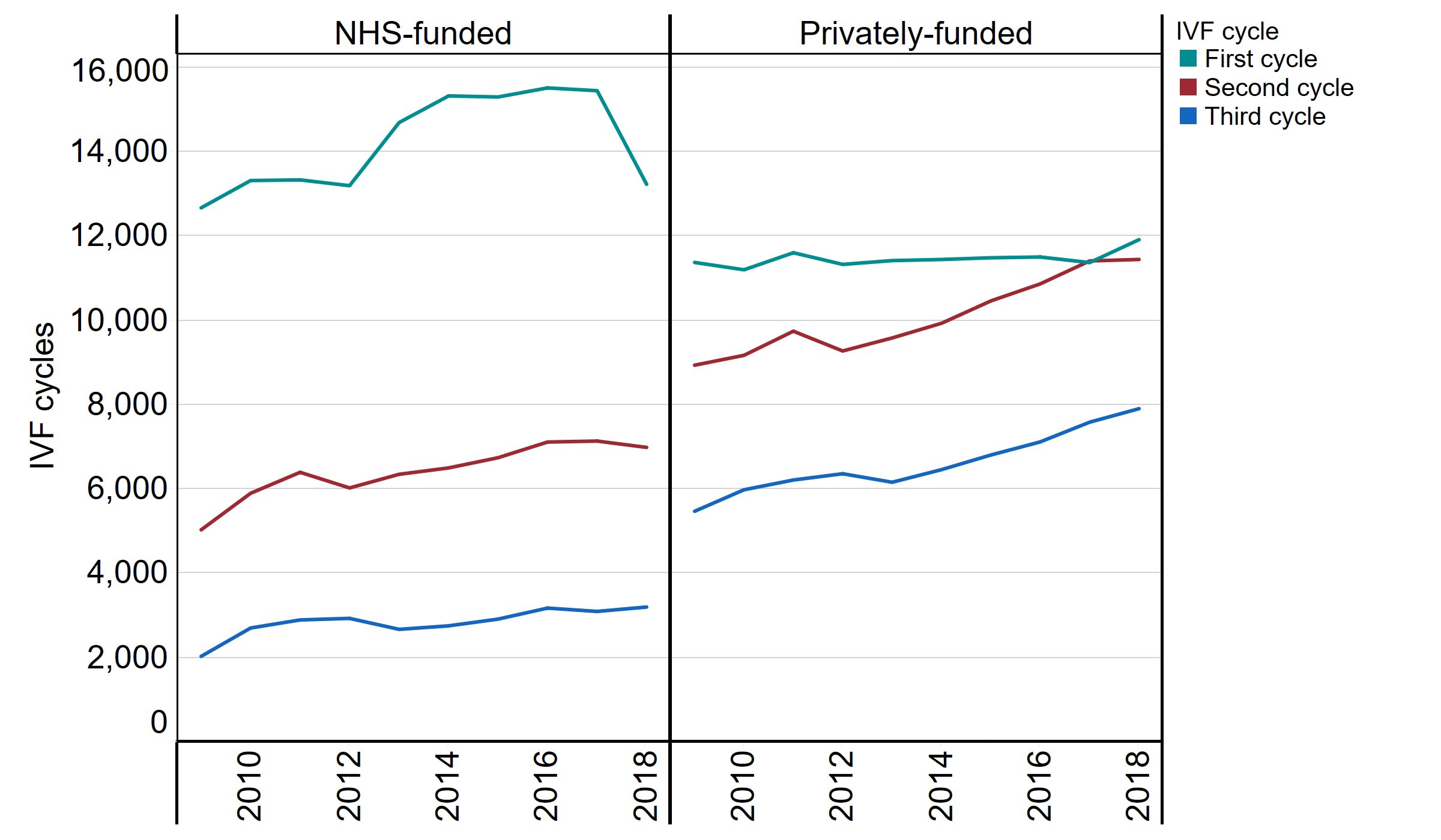 This line chart shows number of first, second and third IVF cycles by funding type (NHS or private). First IVF cycles have mainly been funded by the NHS, but this number has decreased from almost 16,000 cycles to 13,000 cycles from 2017 to 2018. Although first cycle NHS cycles are decreasing, there has not been much change in privately-funded first cycles. Second and third IVF cycles have mainly been funded privately and this has been steadily increasing since 2013.