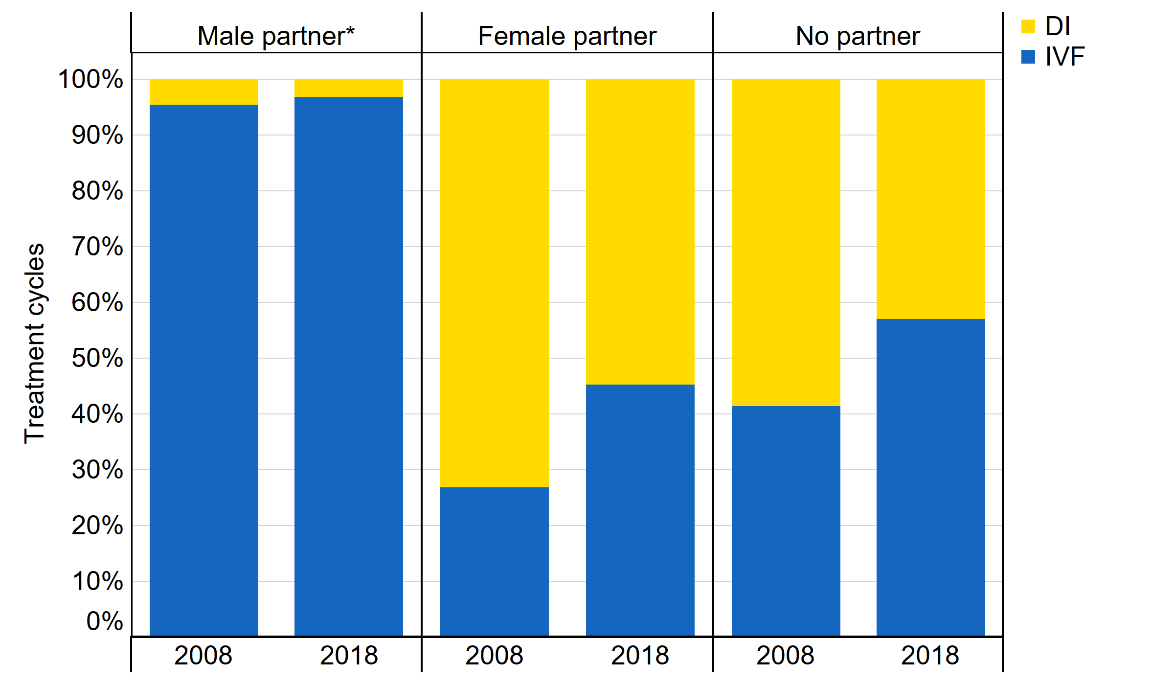 [1. Label] IVF and DI treatment cycle proportions by partner type, 2008 and 2018. [2. Construction] This stacked bar graph shows the proportions of cycles using IVF and DI by partner type for 2008 and 2018. [3. Summary] IVF usage as a proportion of cycles has increased for patients in female same-sex relationships and single patients but has not changed for patients with male partners. IVF is not the most common treatment for single patients in 2018. [4. Data] The figures are Year, Male partner IVF, Male partner DI, Female partner IVF, Female partner DI, No partner IVF, No partner DI: 2008, 95%, 5%, 27%, 73%, 41%, 59% 2018, 97%, 3%, 45%, 55%, 57%, 43%.