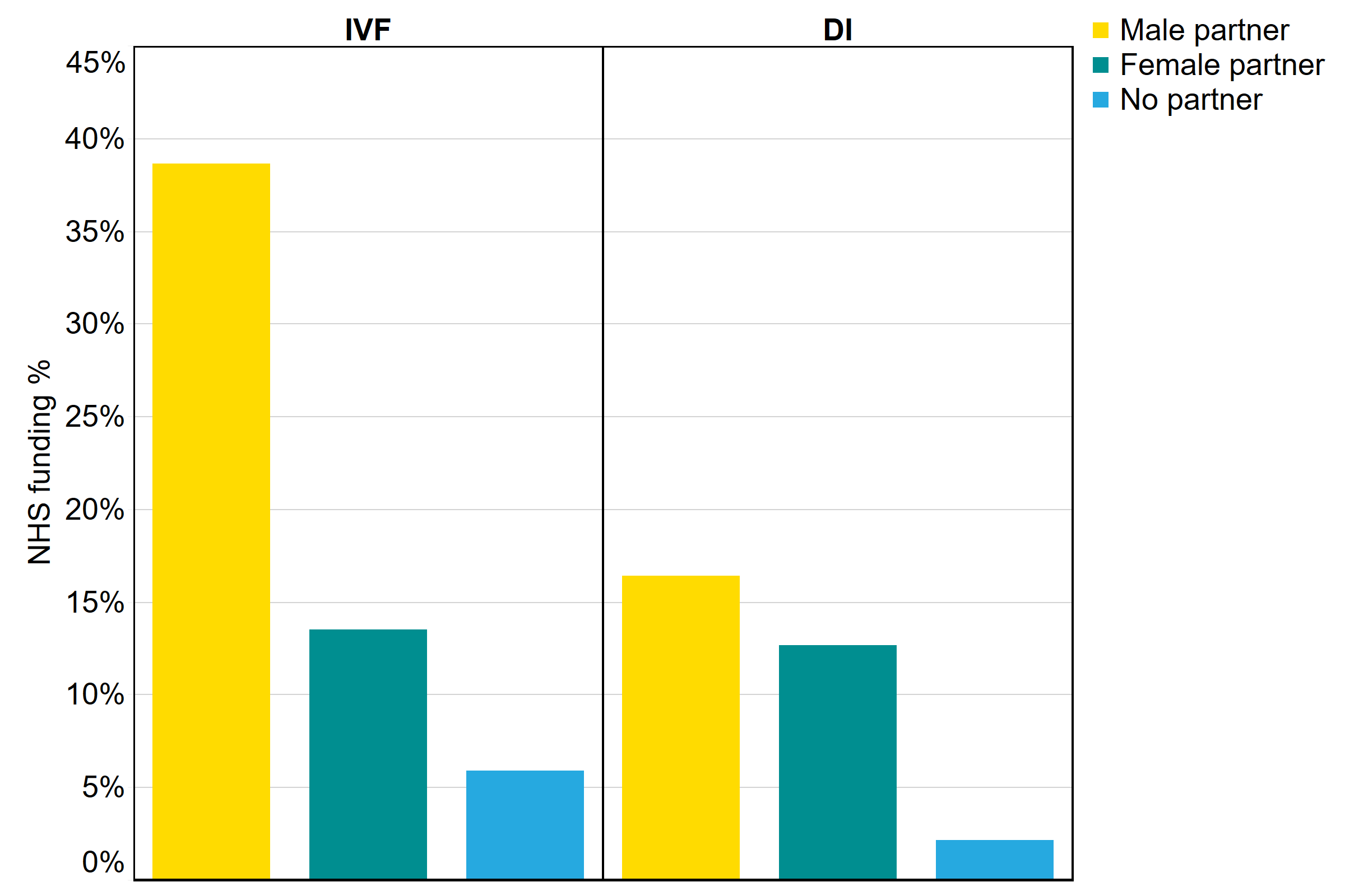 [1. Label] NHS-funding proportion for IVF and DI cycles by partner type in UK, 2018. [2. Construction] This bar chart shows the proportion of IVF and DI cycles funded by the NHS by partner type. [3. Summary] Funded cycles were more common for patients in heterosexual relationships at 29% for IVF and 6% for DI cycles, followed by patients in female same-sex relationships at 14% for IVF and 13% for DI cycles. Single patients had the fewest proportion of cycles funded by the NHS at 6% for IVF and 2% for DI. [4. Data] Male partner IVF 39%, Male partner DI 16%, Female partner IVF 14%, Female partner DI 13%, No partner IVF 6%, No partner DI 2%.