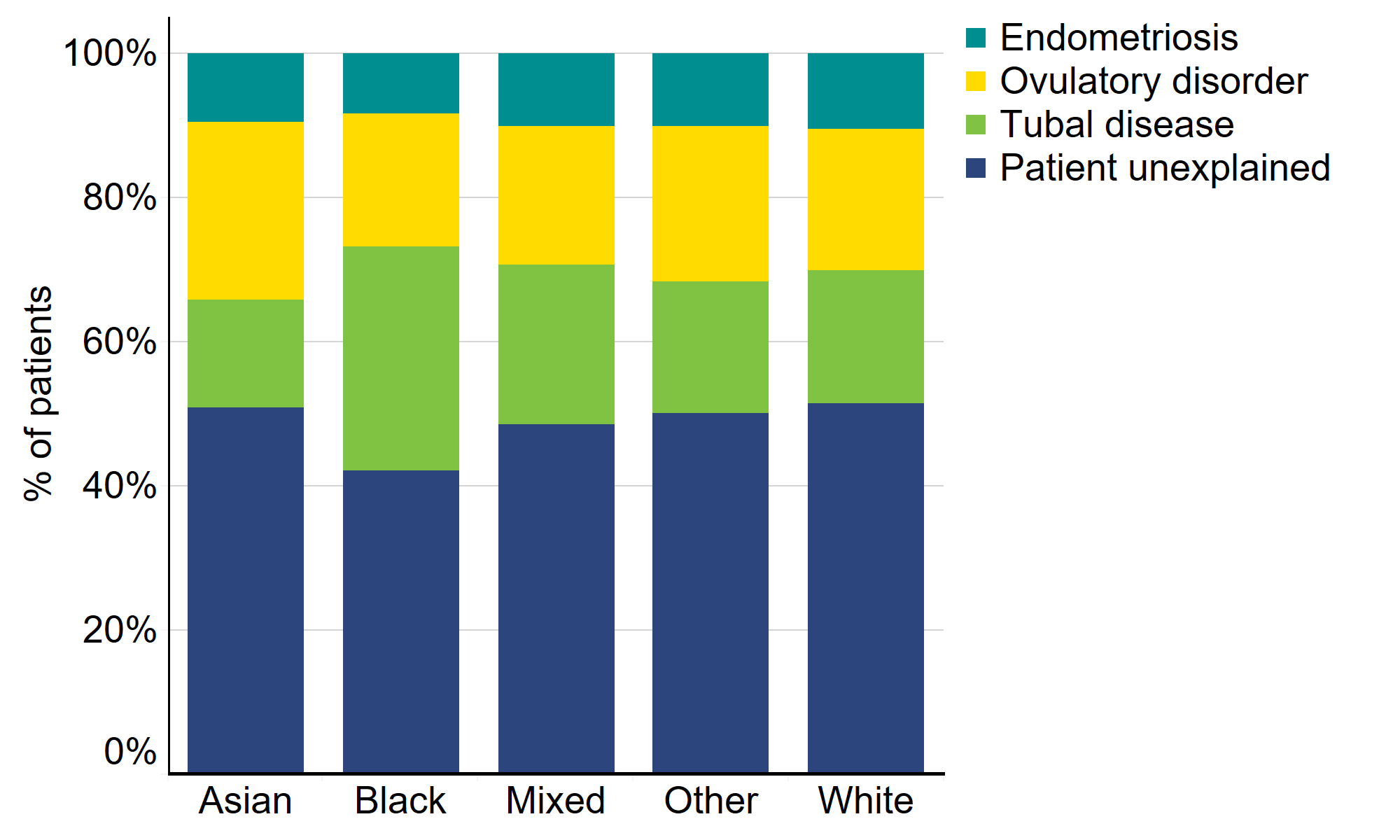 Proportion of patient-based infertility by ethnicity, 2014-2018. This stacked bar graph shows the proportion of patients with different types of infertility – endometriosis, ovulatory disorder, tubal disease and patient unexplained infertility – for each ethnic group. Patient unexplained infertility was the most common type of infertility in all ethnic groups. A higher proportion of Black patients had tubal disease than the other ethnic groups. Asian patients had the highest levels of ovulatory disorder.