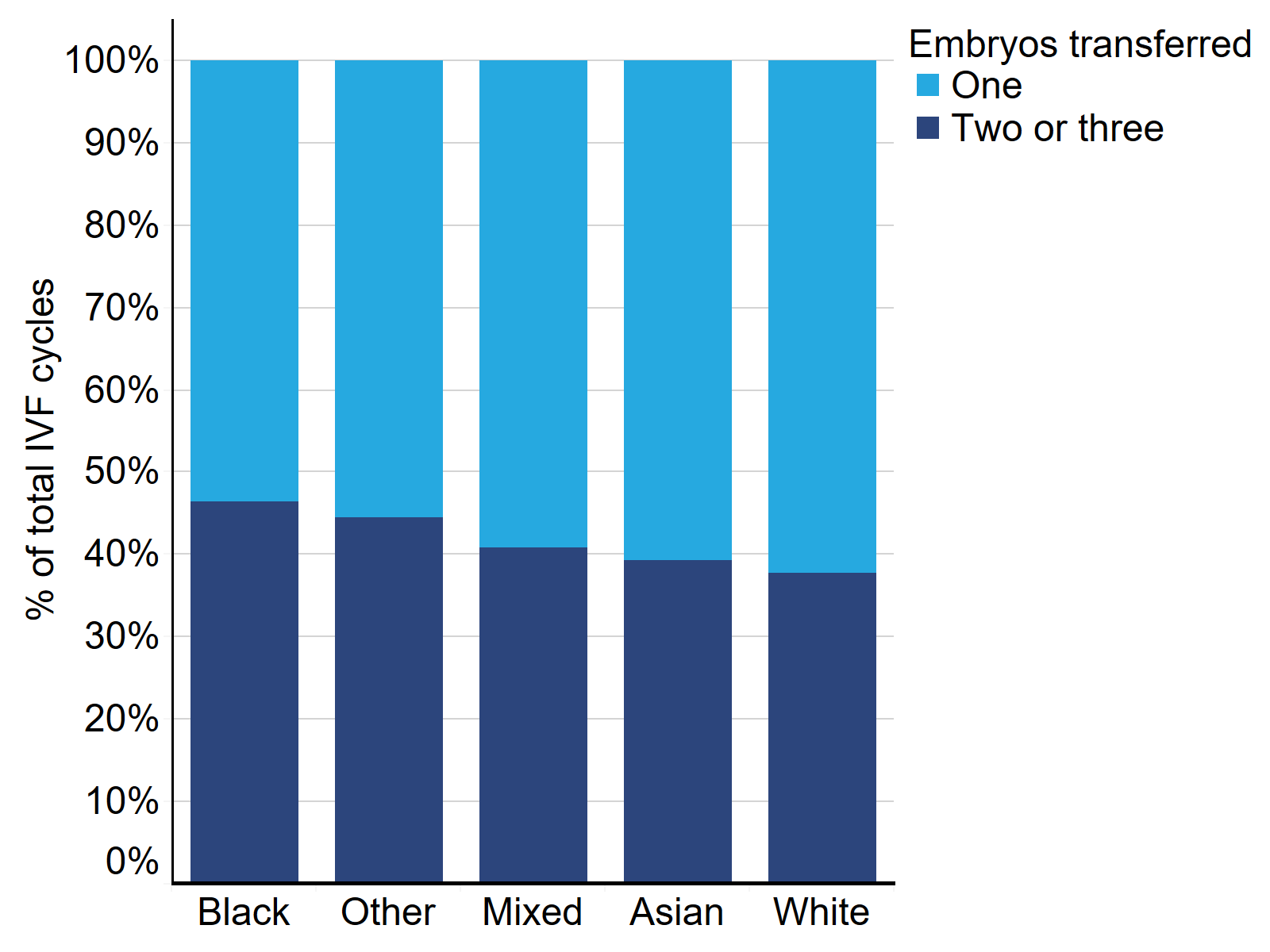Proportion of single and multiple embryo transfers by patient ethnic groups, 2014-2018. The stacked bar chart shows proportion of cycles in which either one embryo or two/three embryos were transferred for each ethnic group. All ethnic groups had more single embryo transfers than multiple embryo transfers. Black patients had the largest proportion of multiple embryo transfers (46% of all cycles) followed by Other (45%), Mixed (41%), Asian (39%) and White (38%).