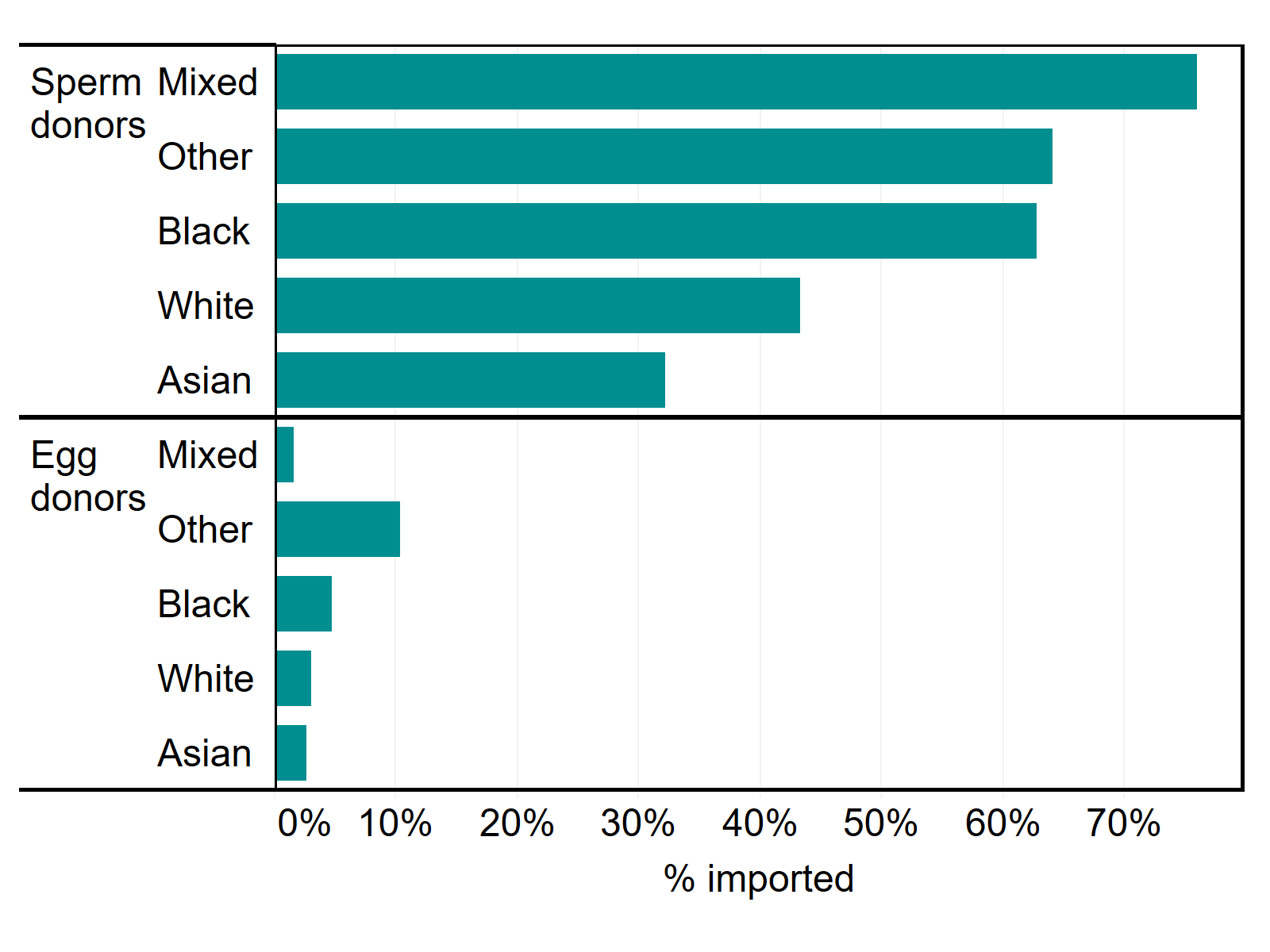 Proportion of sperm and egg donors imported to the UK by ethnicity, 2014-2018. The horizontal bar graph shows the proportion of imported donor egg and sperm by donor ethnicity. Mixed, Other and Black sperm donors were most commonly imported, accounting for 76% of all Mixed, 64% of all Other and 63% of all Black sperm donations. White sperm donations were imported in 43% of all sperm donations and the least common ethnic group for imported sperm was Asian with 32% of Asian sperm donations imported. For egg donation, Other had the highest proportion of imported eggs (10%) followed by Black (5%), White (3%), Asian (3%) and Mixed (2%).