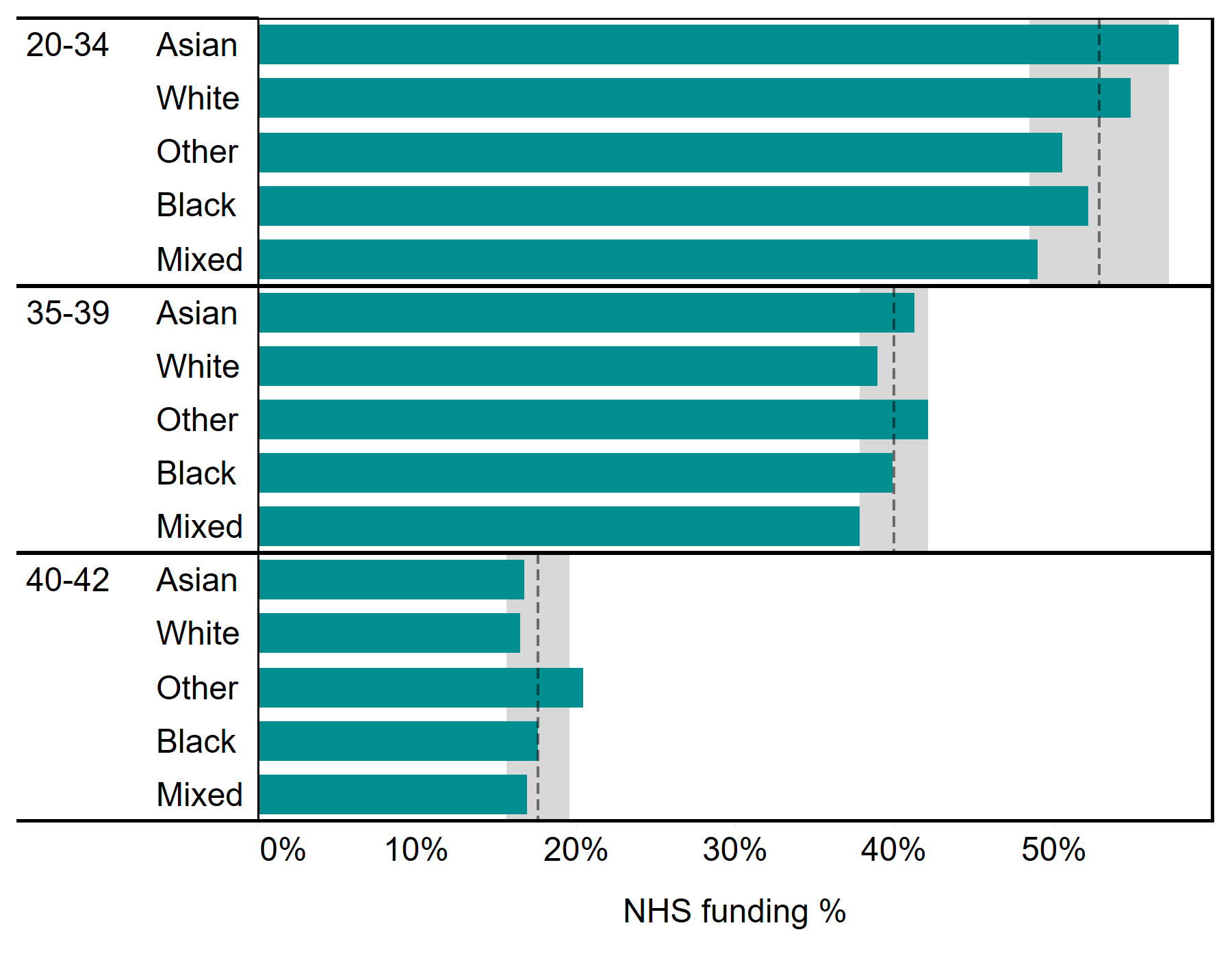 Proportion of IVF cycles funded by NHS, patient age and ethnicity, UK, 2014-2018. The horizontal bar graph shows the percentage of NHS-funded cycles by ethnic group. The graph is further broken down into patient age groups; 20-34, 35-39 and 40-42. For each age group, the average proportion of NHS-funded cycles are shown with a 95% confidence interval. The proportion of NHS-funded cycles decreased with each age bracket. Approximately 50% of IVF cycles were NHS-funded for the 20-34 age group, whereas only 20% were NHS-funded for the 40-42 age group. In the 20-34 age group, Asian and White patients had more NHS-funded cycles than average for the age group. For the 35-39 age group, Asian and Other patients had more NHS-funded cycles than average. For the 40-42 age group, Other and Black patients had more NHS-funded cycles than average.